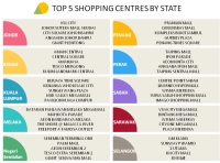 Top 5 Shopping Centres by State