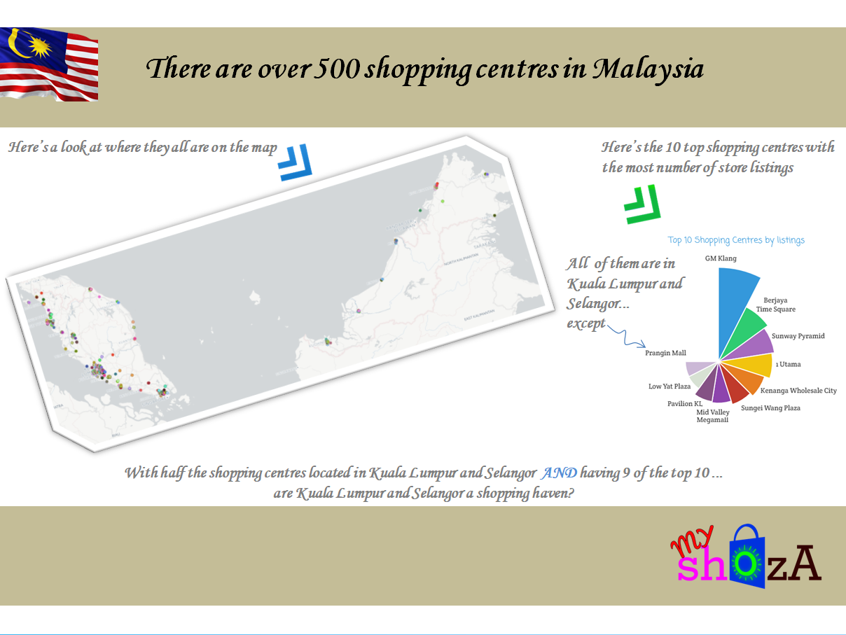 Shopping Centres in Malaysia