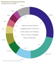 Distribution of Shopping Centres in Malaysia
