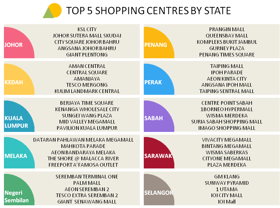 Top 5 shopping centres in each state by store store listing