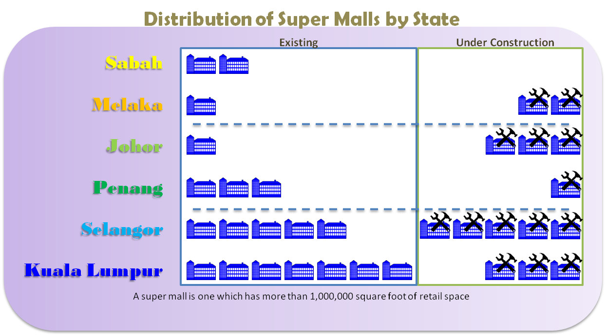 Distribution of super malls by states in Malaysia